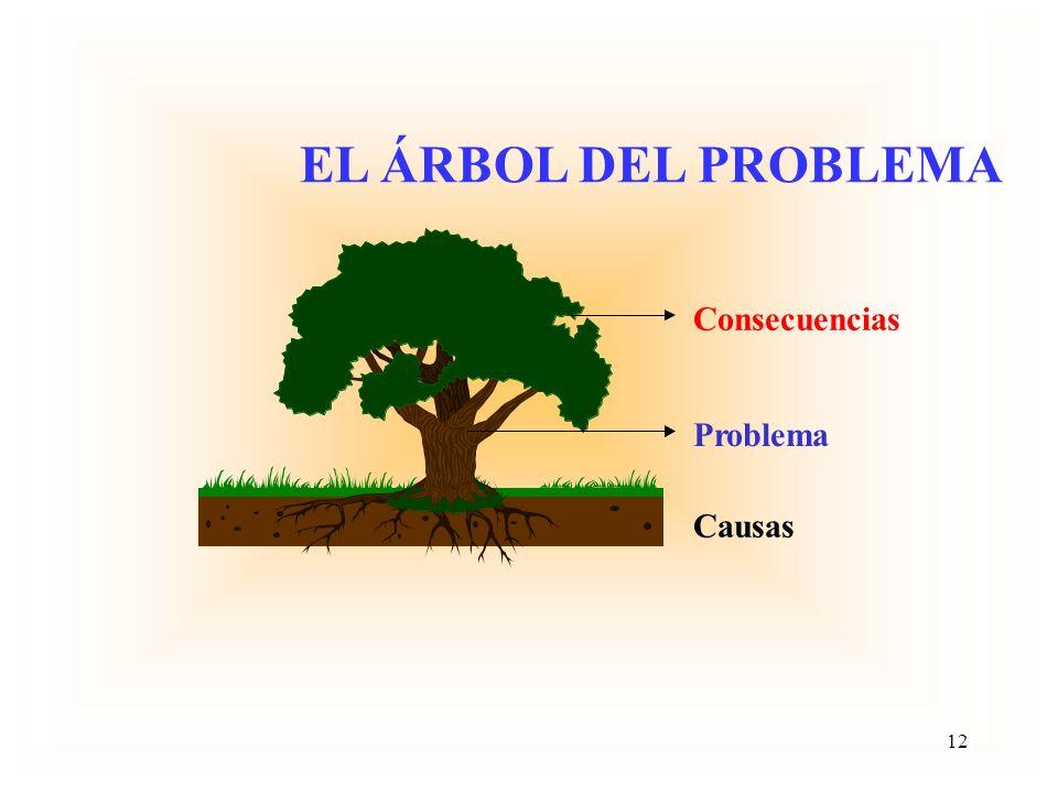 EL ÁRBOL DEL PROBLEMA Consecuencias Problema Causas