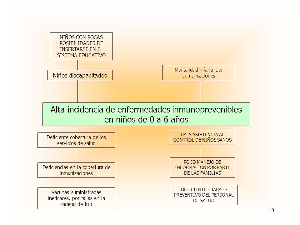 NIÑOS CON POCAS POSIBILIDADES DE INSERTARSE EN EL SISTEMA EDUCATIVO