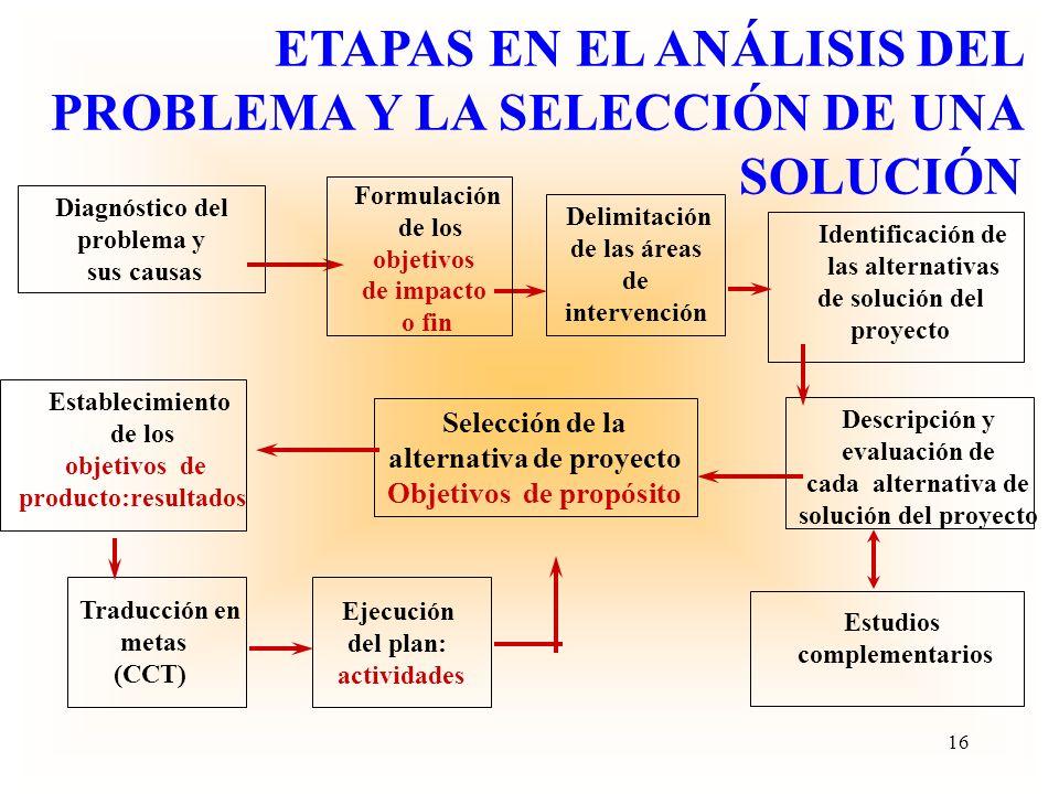 ETAPAS EN EL ANÁLISIS DEL PROBLEMA Y LA SELECCIÓN DE UNA SOLUCIÓN