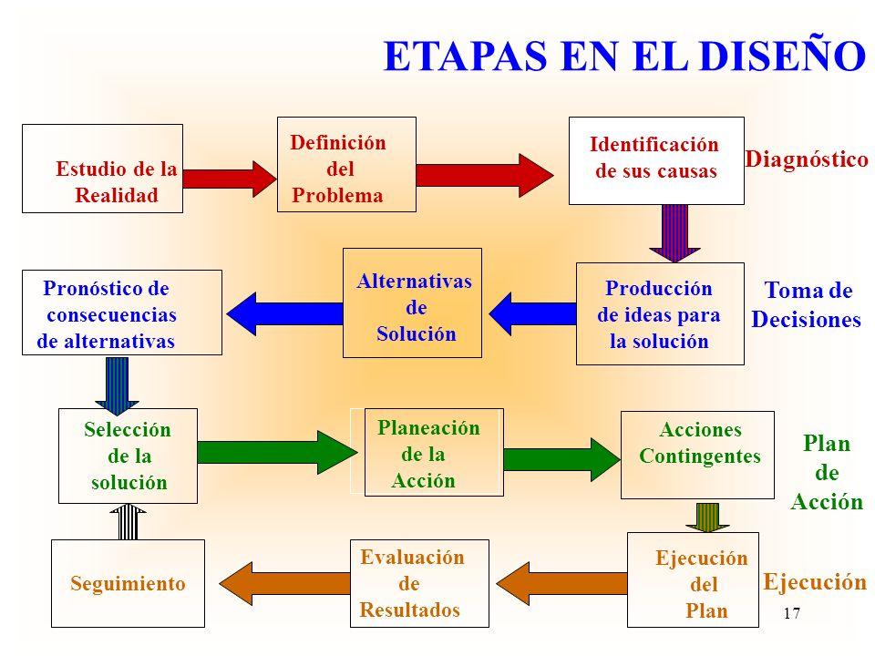 ETAPAS EN EL DISEÑO Diagnóstico Decisiones Plan de Acción