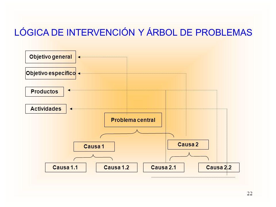 LÓGICA DE INTERVENCIÓN Y ÁRBOL DE PROBLEMAS
