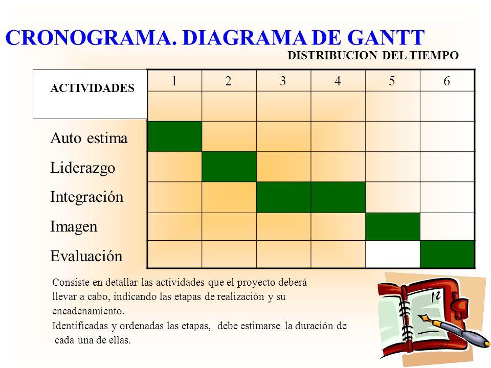 CRONOGRAMA. DIAGRAMA DE GANTT