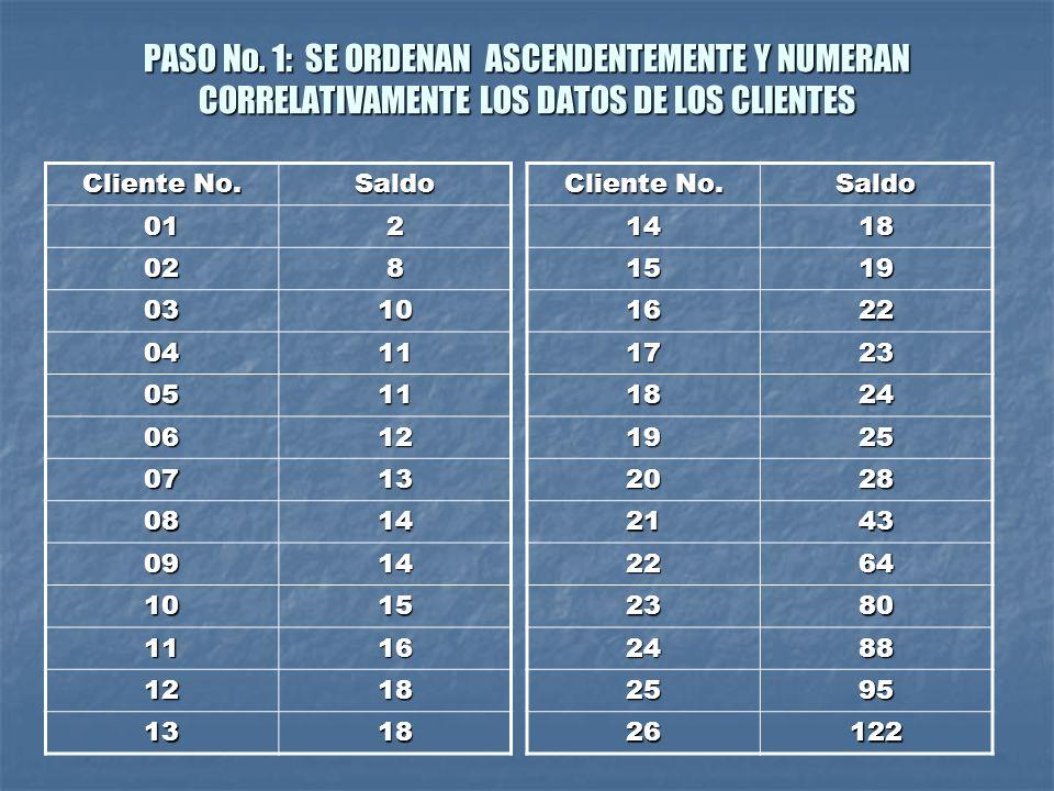 PASO No. 1: SE ORDENAN ASCENDENTEMENTE Y NUMERAN CORRELATIVAMENTE LOS DATOS DE LOS CLIENTES