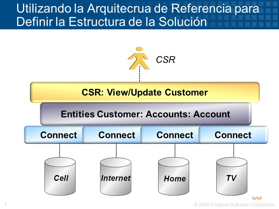 Entities Customer: Accounts: Account CSR: View/Update Customer
