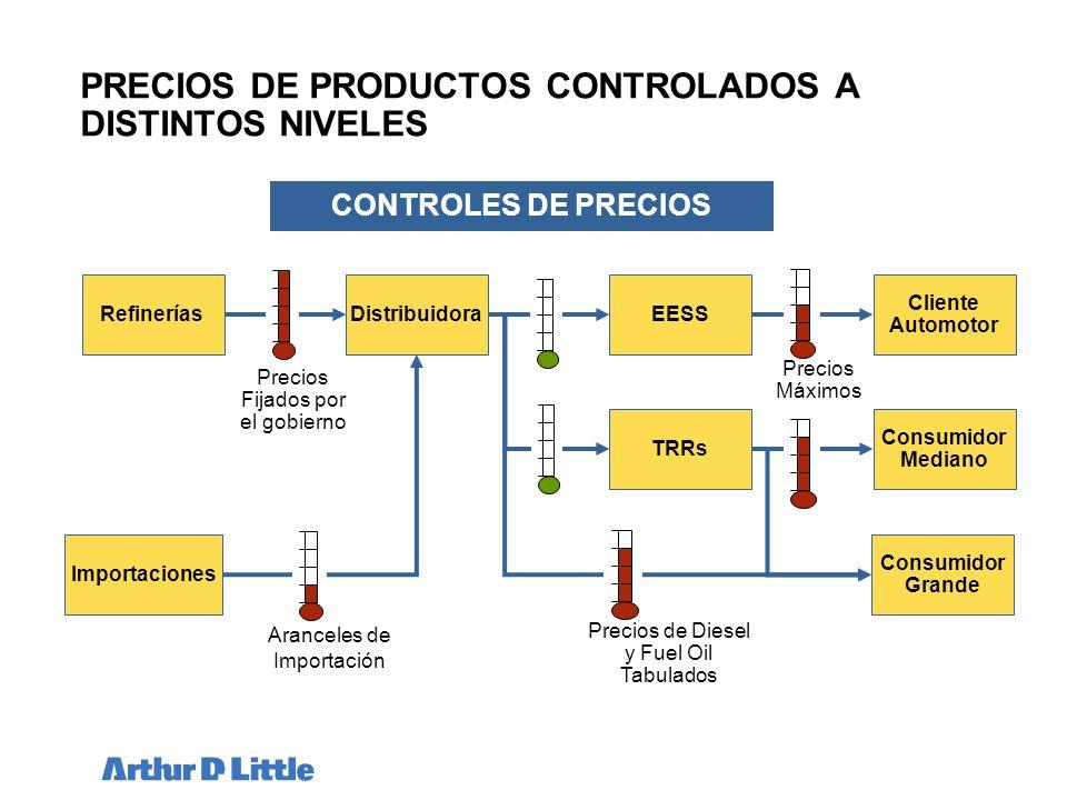 PRECIOS DE PRODUCTOS CONTROLADOS A DISTINTOS NIVELES