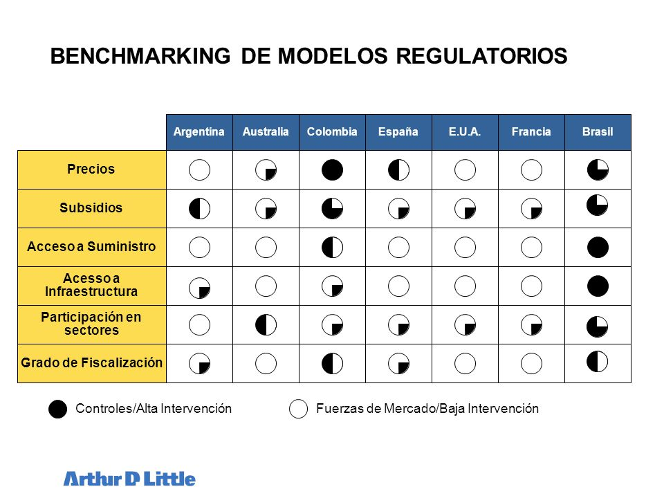 BENCHMARKING DE MODELOS REGULATORIOS