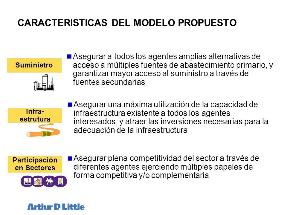 CARACTERISTICAS DEL MODELO PROPUESTO