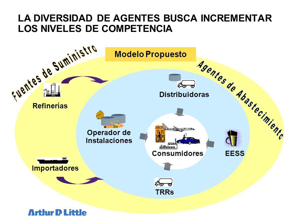 LA DIVERSIDAD DE AGENTES BUSCA INCREMENTAR LOS NIVELES DE COMPETENCIA