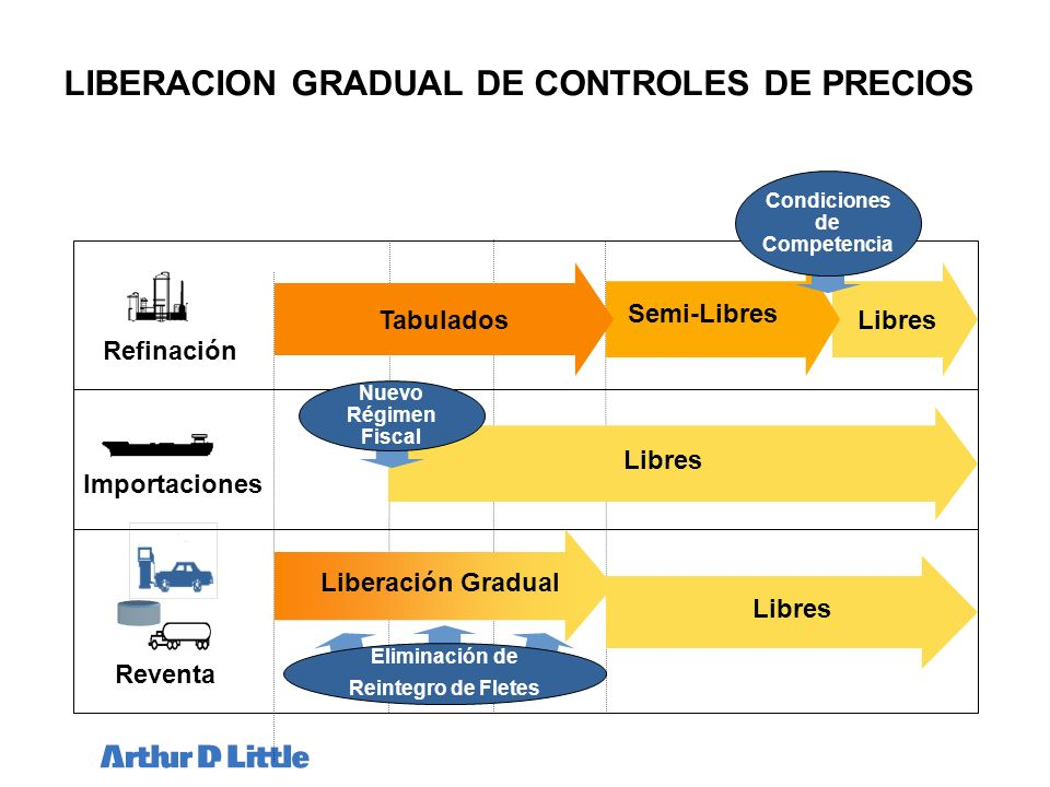 LIBERACION GRADUAL DE CONTROLES DE PRECIOS