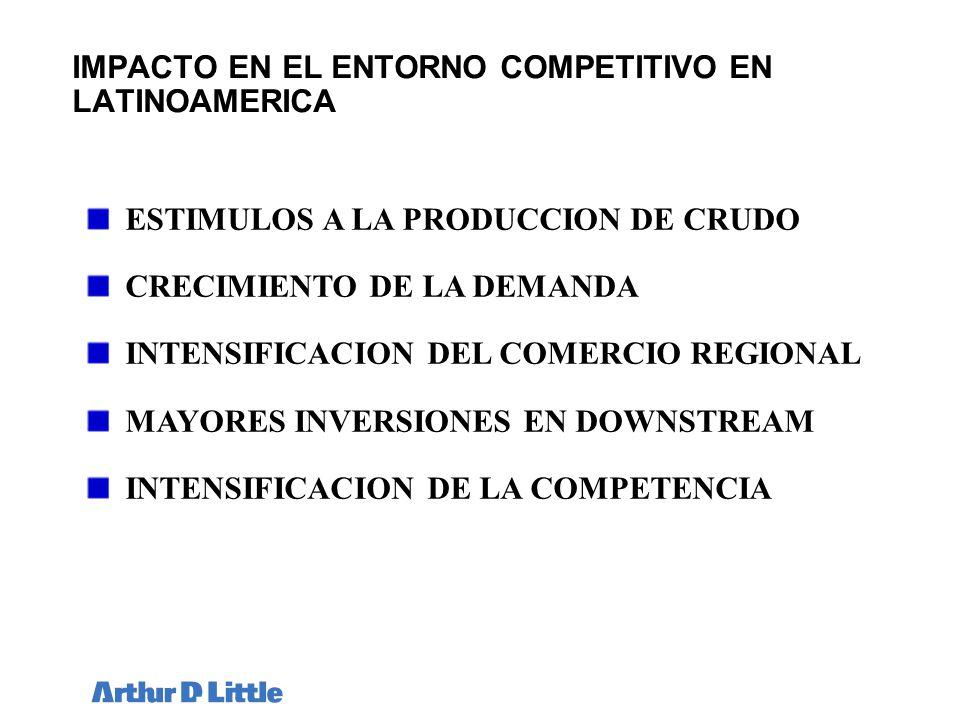 IMPACTO EN EL ENTORNO COMPETITIVO EN LATINOAMERICA