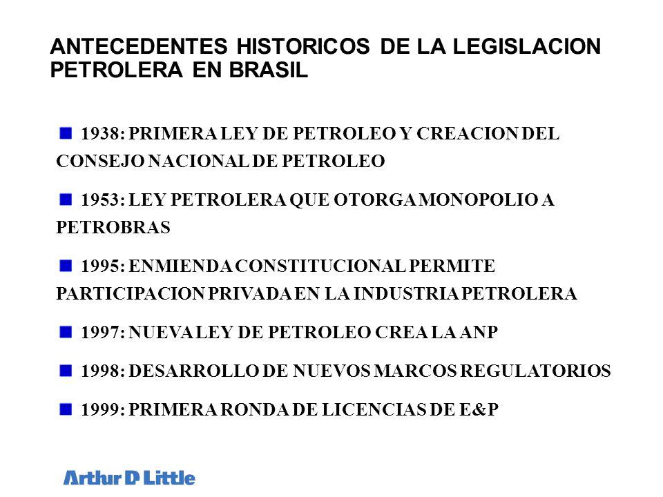 ANTECEDENTES HISTORICOS DE LA LEGISLACION PETROLERA EN BRASIL
