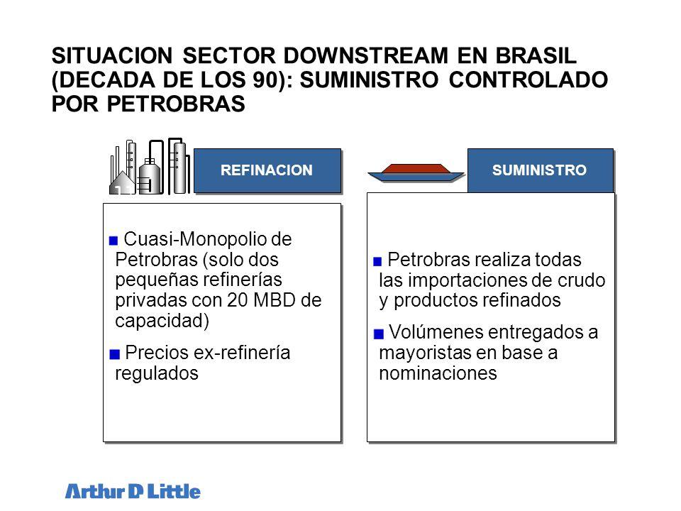 SITUACION SECTOR DOWNSTREAM EN BRASIL (DECADA DE LOS 90): SUMINISTRO CONTROLADO POR PETROBRAS