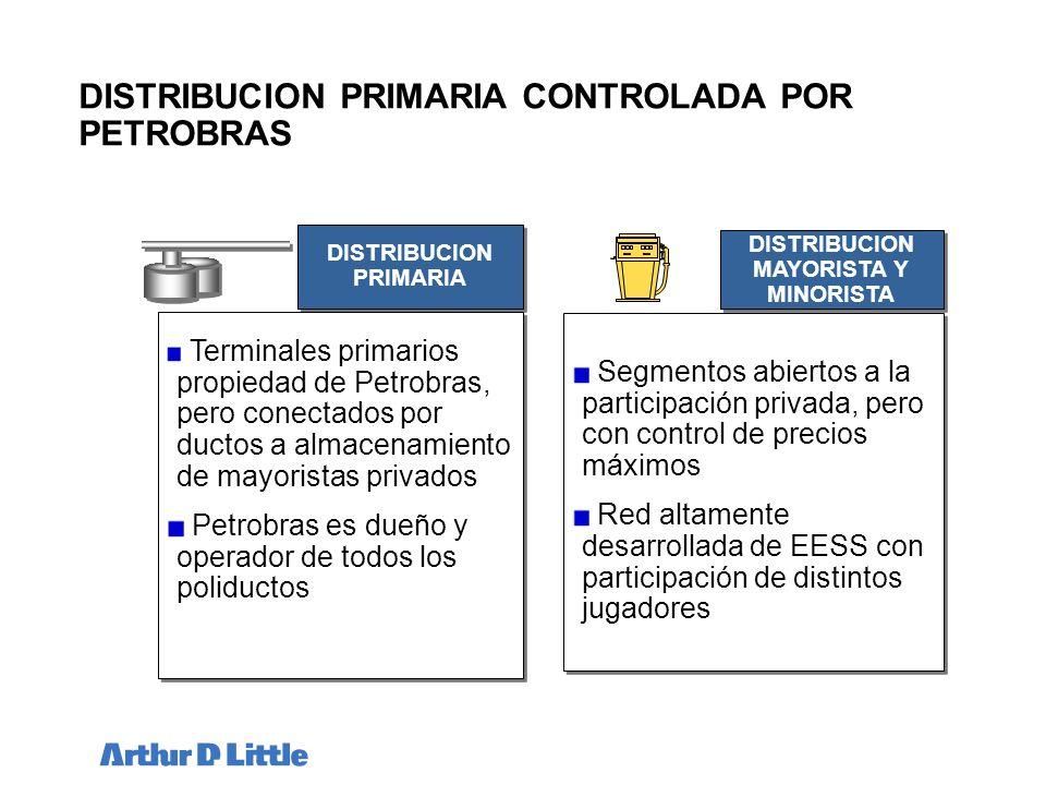 DISTRIBUCION PRIMARIA CONTROLADA POR PETROBRAS