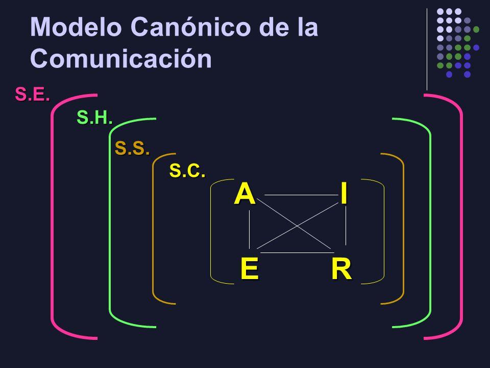 Modelo Canónico de la Comunicación