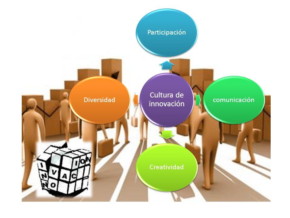 Participación comunicación Creatividad Diversidad