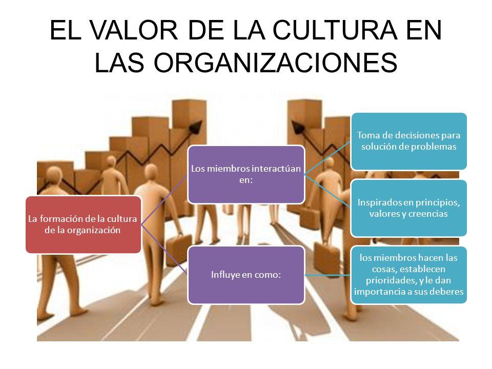 EL VALOR DE LA CULTURA EN LAS ORGANIZACIONES