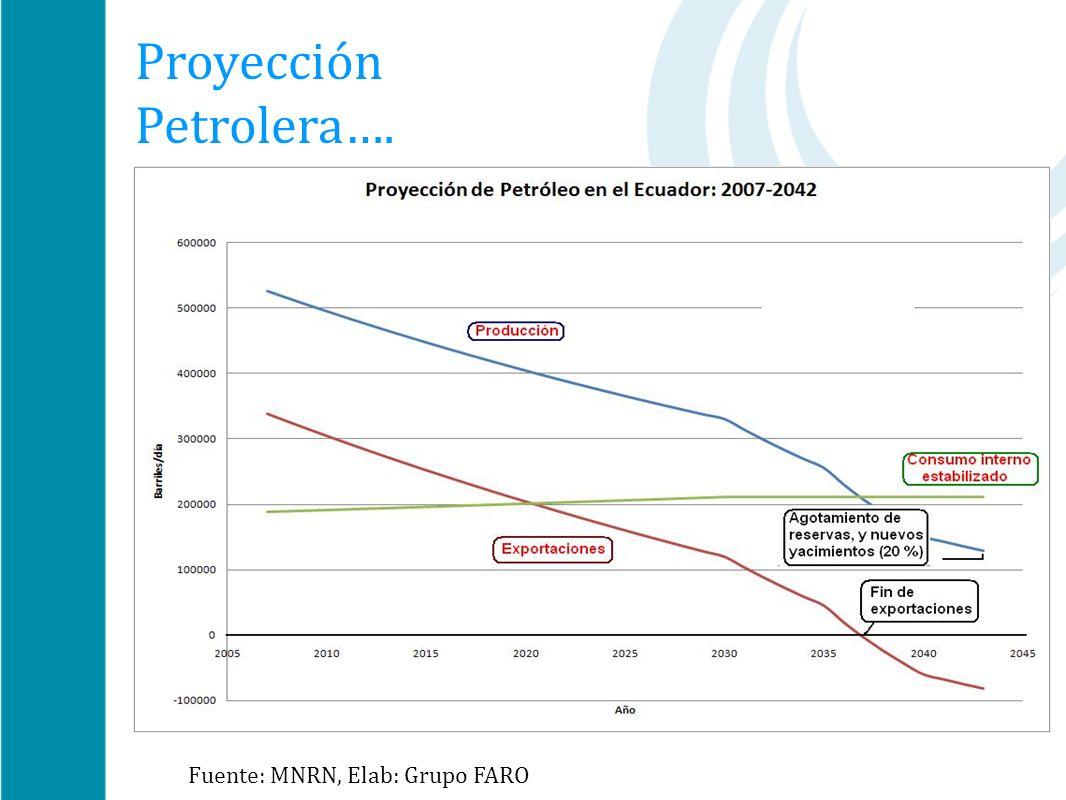 El futuro del petróleo en el Ecuador