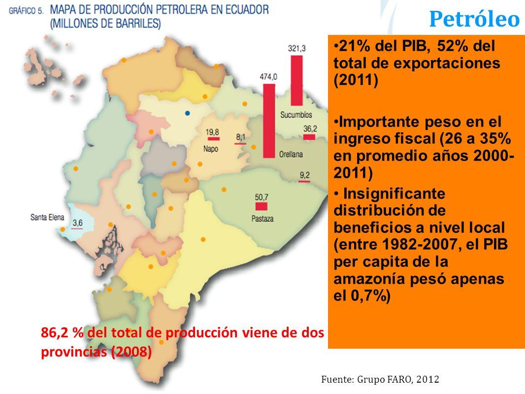 Petróleo 21% del PIB, 52% del total de exportaciones (2011)