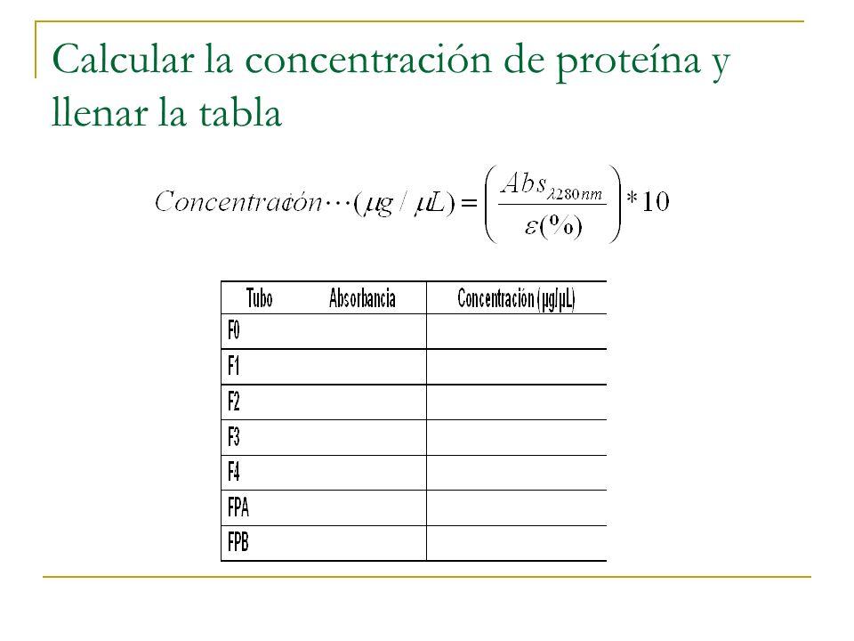Calcular la concentración de proteína y llenar la tabla