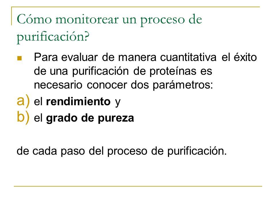 Cómo monitorear un proceso de purificación
