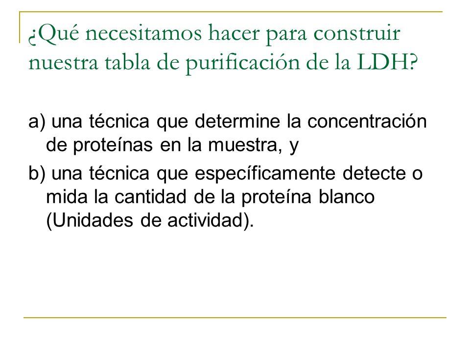 ¿Qué necesitamos hacer para construir nuestra tabla de purificación de la LDH