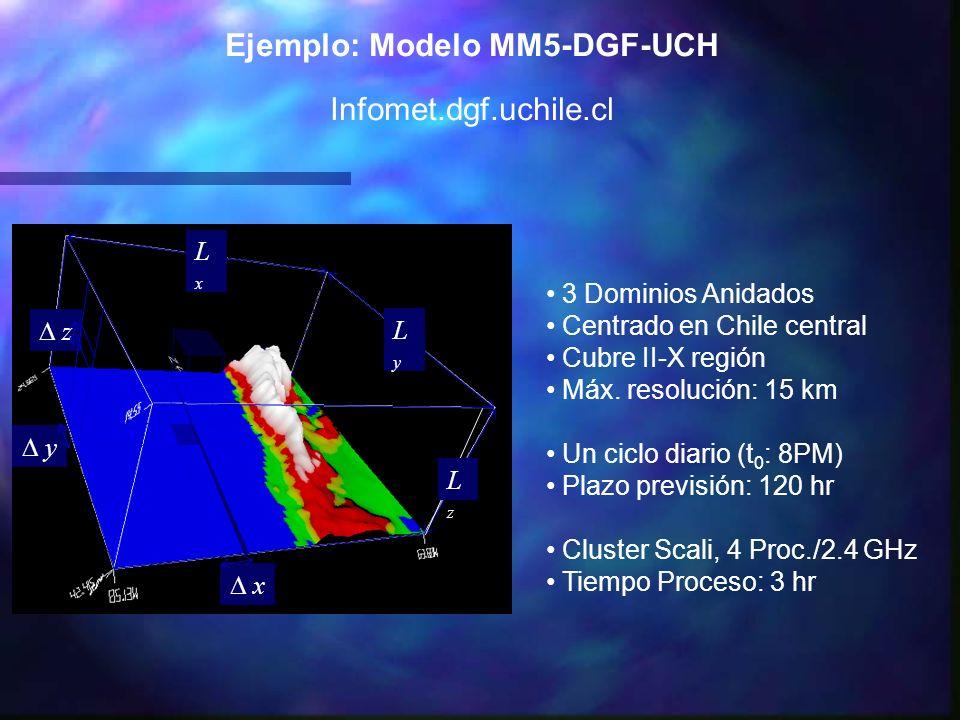 Ejemplo: Modelo MM5-DGF-UCH