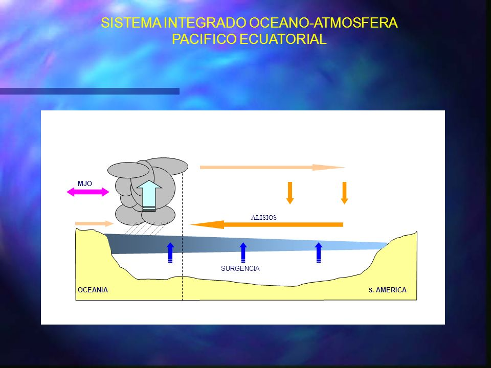 SISTEMA INTEGRADO OCEANO-ATMOSFERA