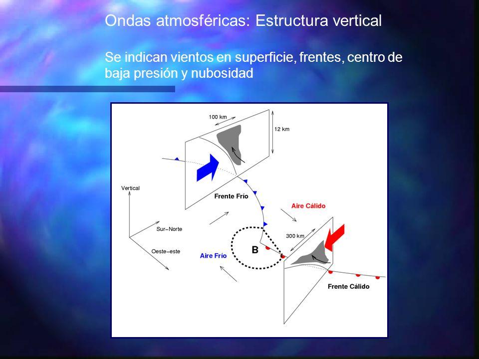 Ondas atmosféricas: Estructura vertical