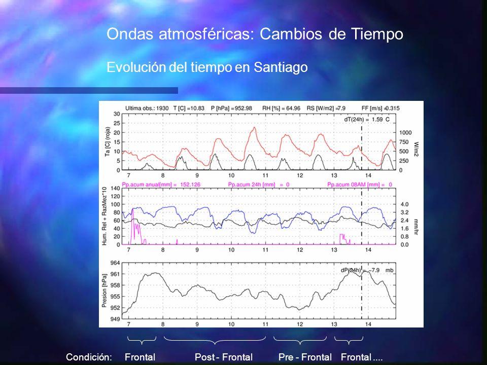 Ondas atmosféricas: Cambios de Tiempo