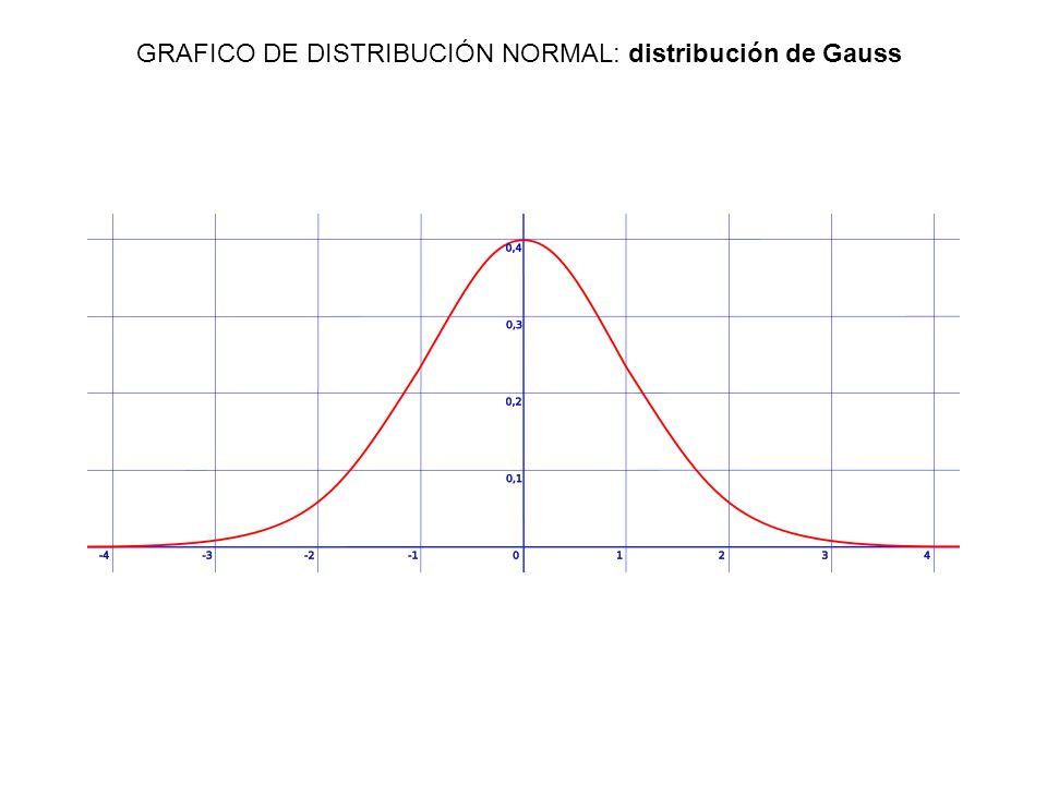 GRAFICO DE DISTRIBUCIÓN NORMAL: distribución de Gauss