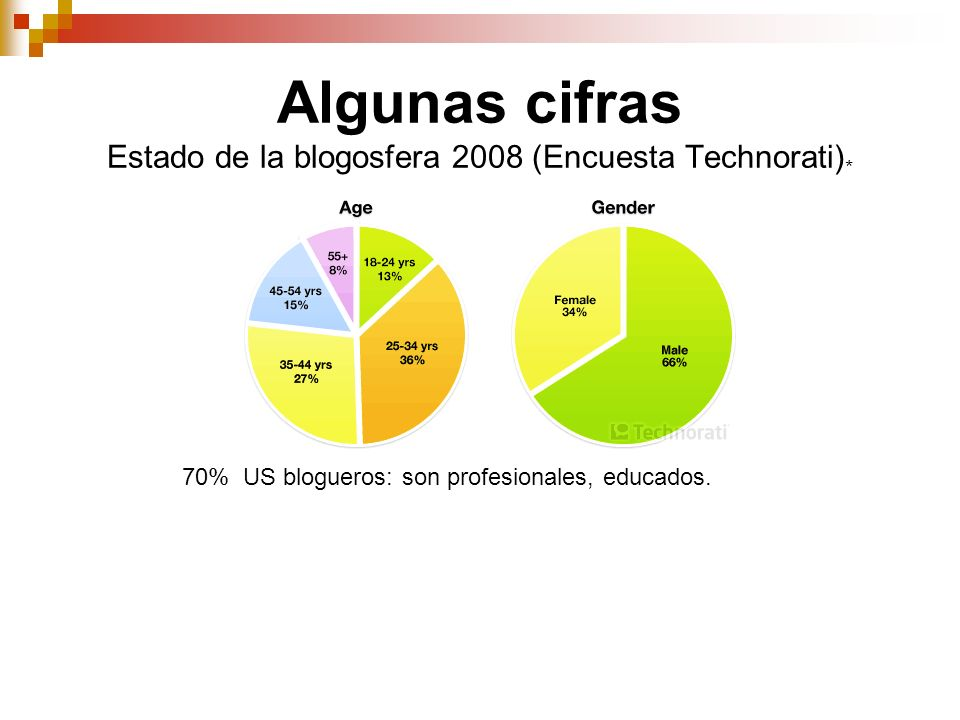 Algunas cifras Estado de la blogosfera 2008 (Encuesta Technorati)*