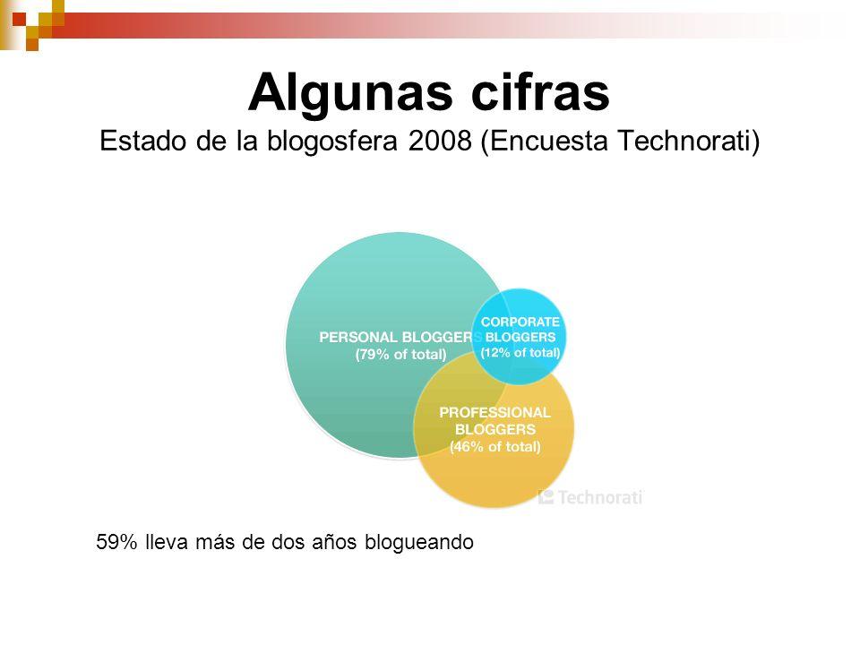 Algunas cifras Estado de la blogosfera 2008 (Encuesta Technorati)