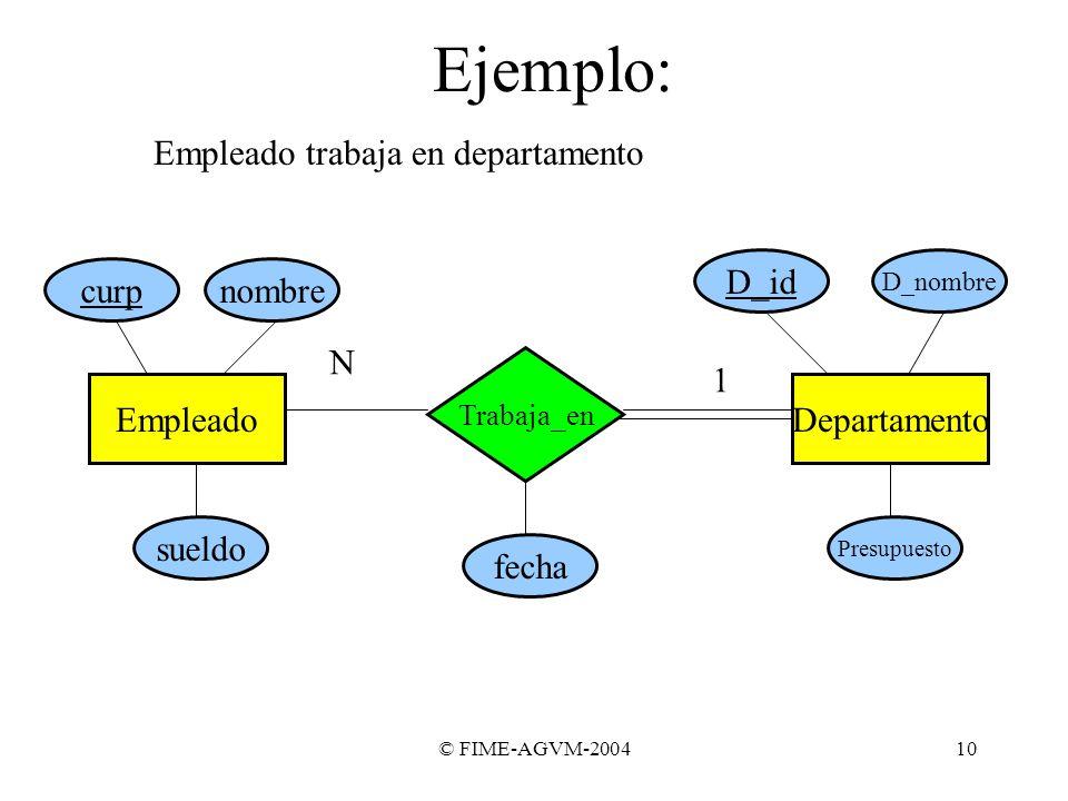 Ejemplo: Empleado trabaja en departamento D_id curp nombre N 1