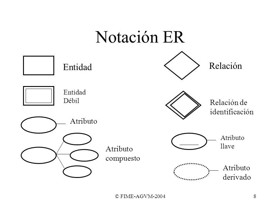 Notación ER Relación Entidad Relación de identificación Atributo