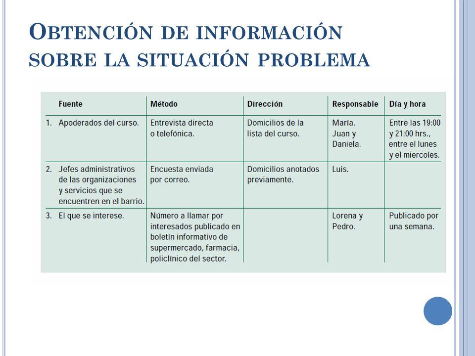 Obtención de información sobre la situación problema