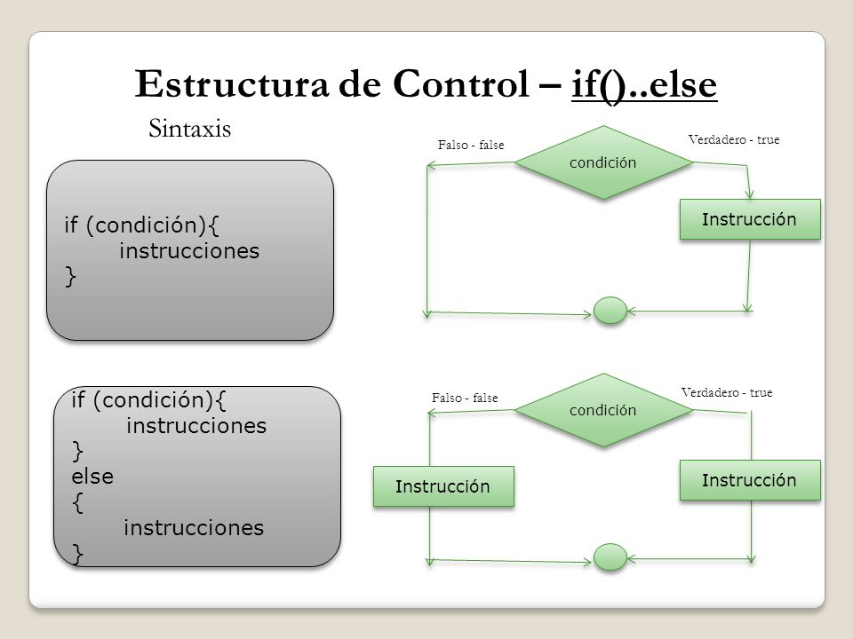 Estructura de Control – if()..else