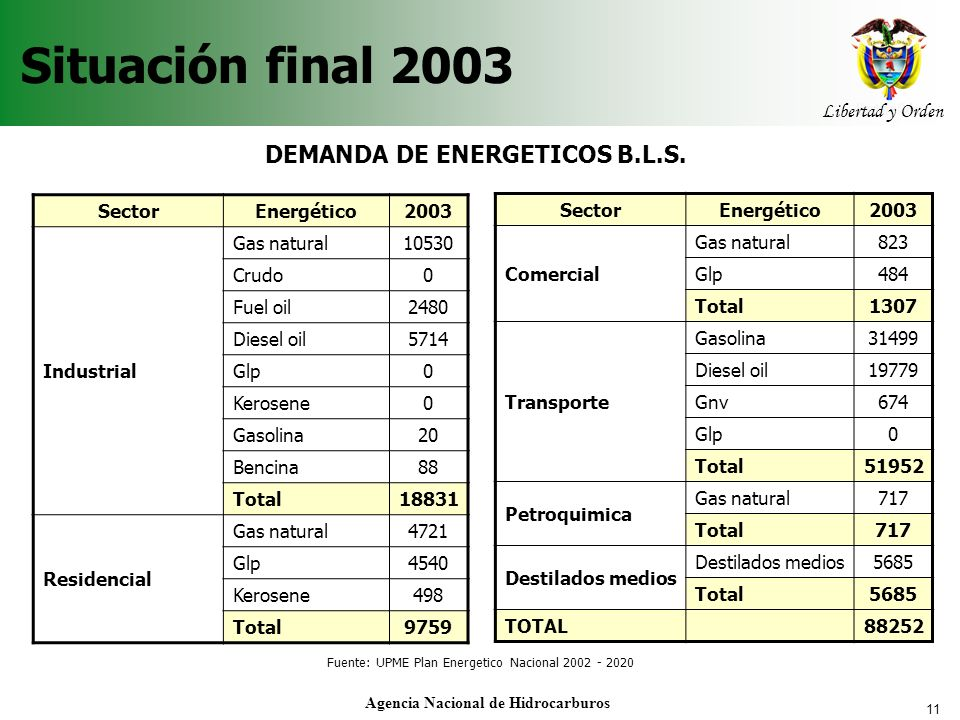 DEMANDA DE ENERGETICOS B.L.S. Agencia Nacional de Hidrocarburos