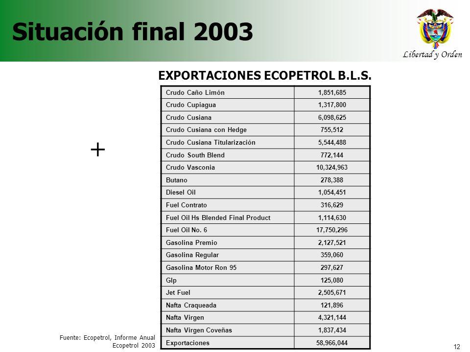 EXPORTACIONES ECOPETROL B.L.S. Agencia Nacional de Hidrocarburos