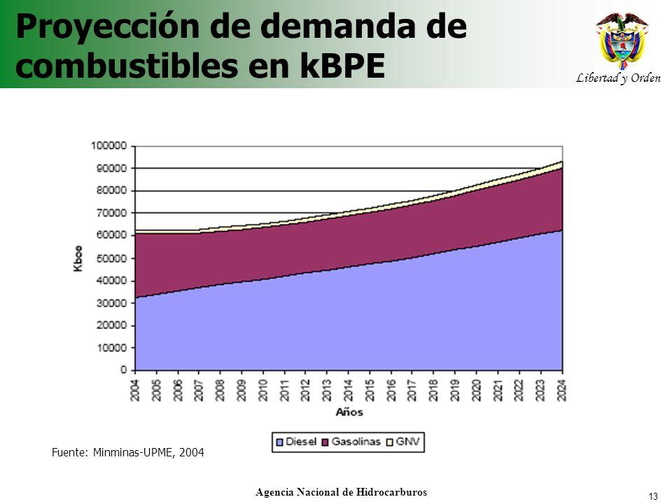 Proyección de demanda de combustibles en kBPE