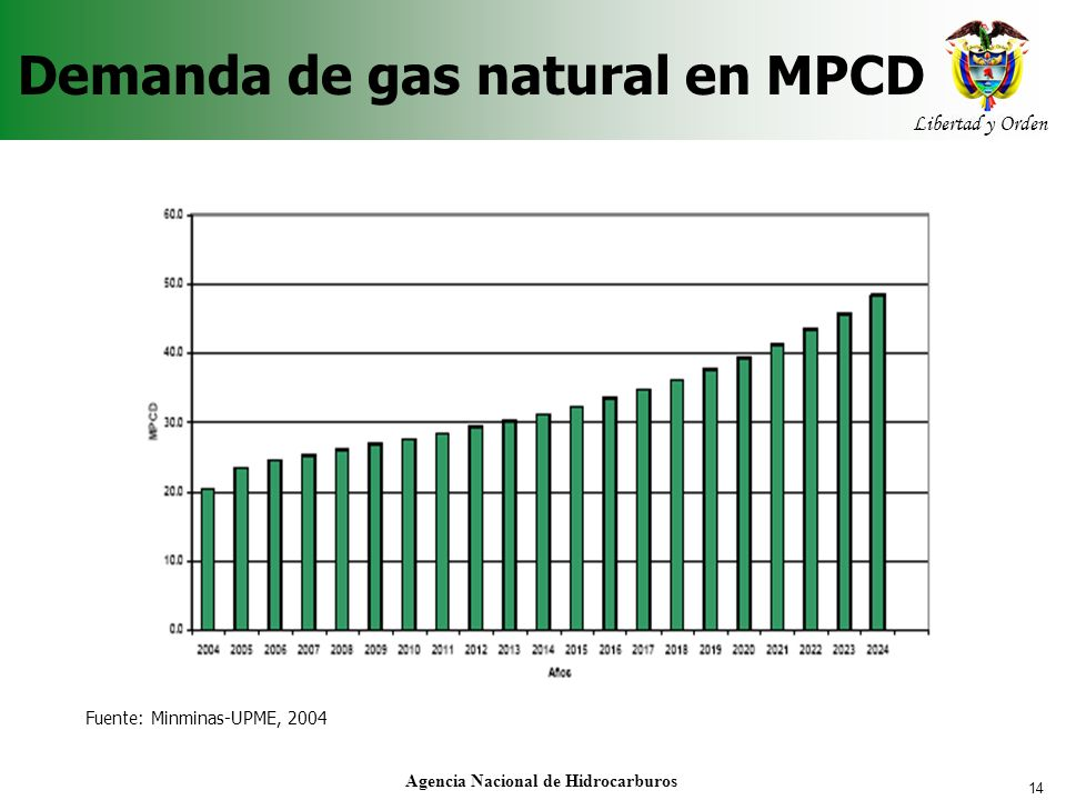 Demanda de gas natural en MPCD
