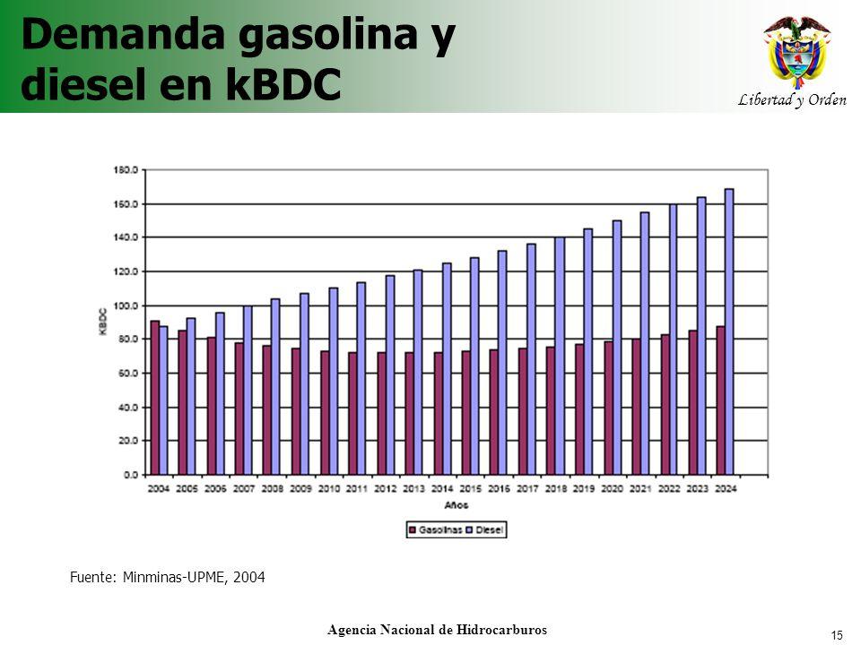 Demanda gasolina y diesel en kBDC