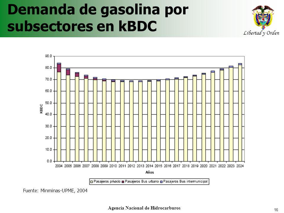 Demanda de gasolina por subsectores en kBDC