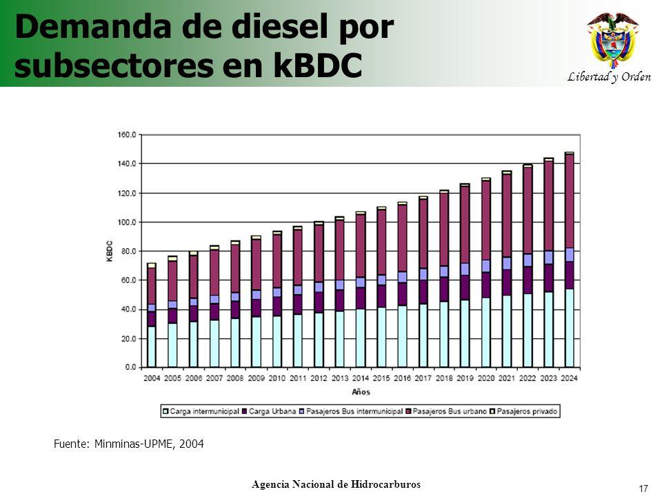 Demanda de diesel por subsectores en kBDC