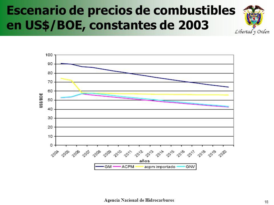 Escenario de precios de combustibles en US$/BOE, constantes de 2003