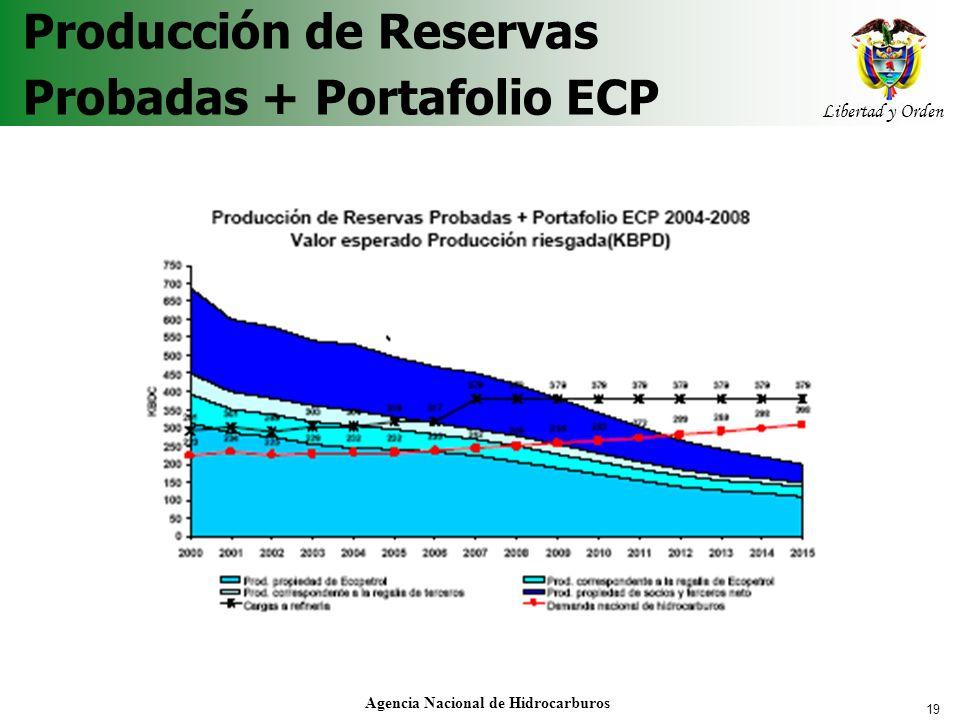 Producción de Reservas Probadas + Portafolio ECP