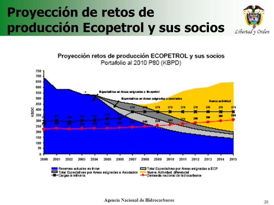 Proyección de retos de producción Ecopetrol y sus socios