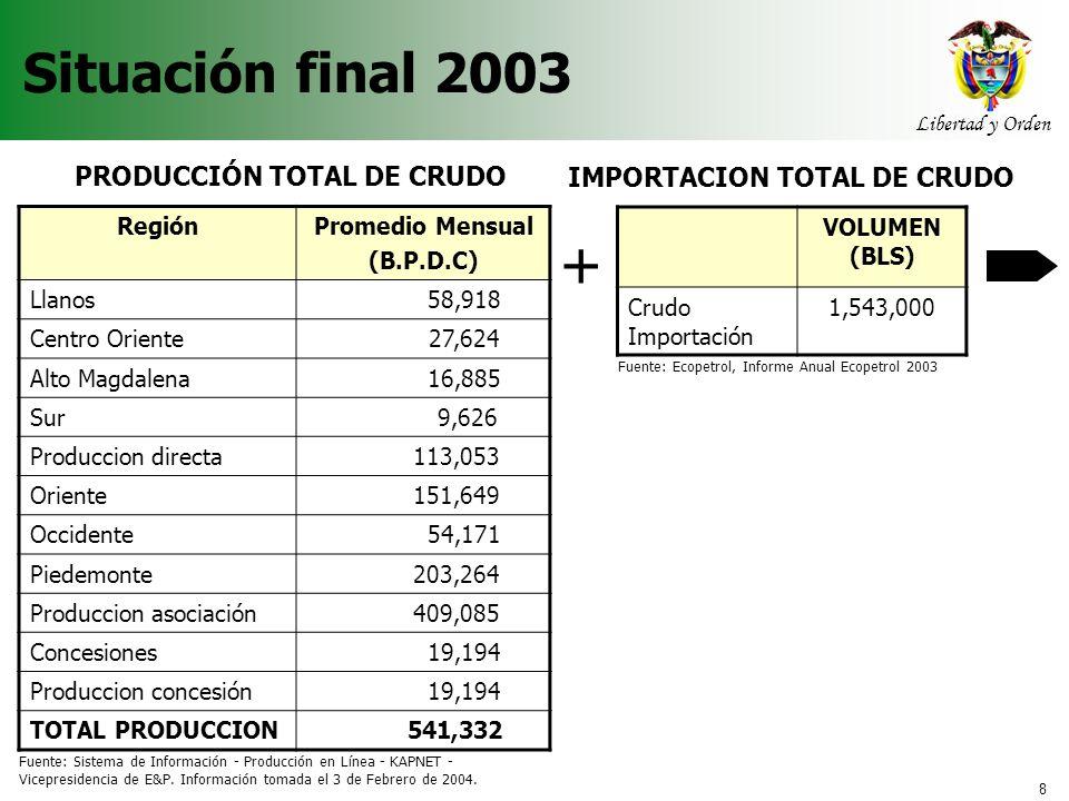 + Situación final 2003 PRODUCCIÓN TOTAL DE CRUDO