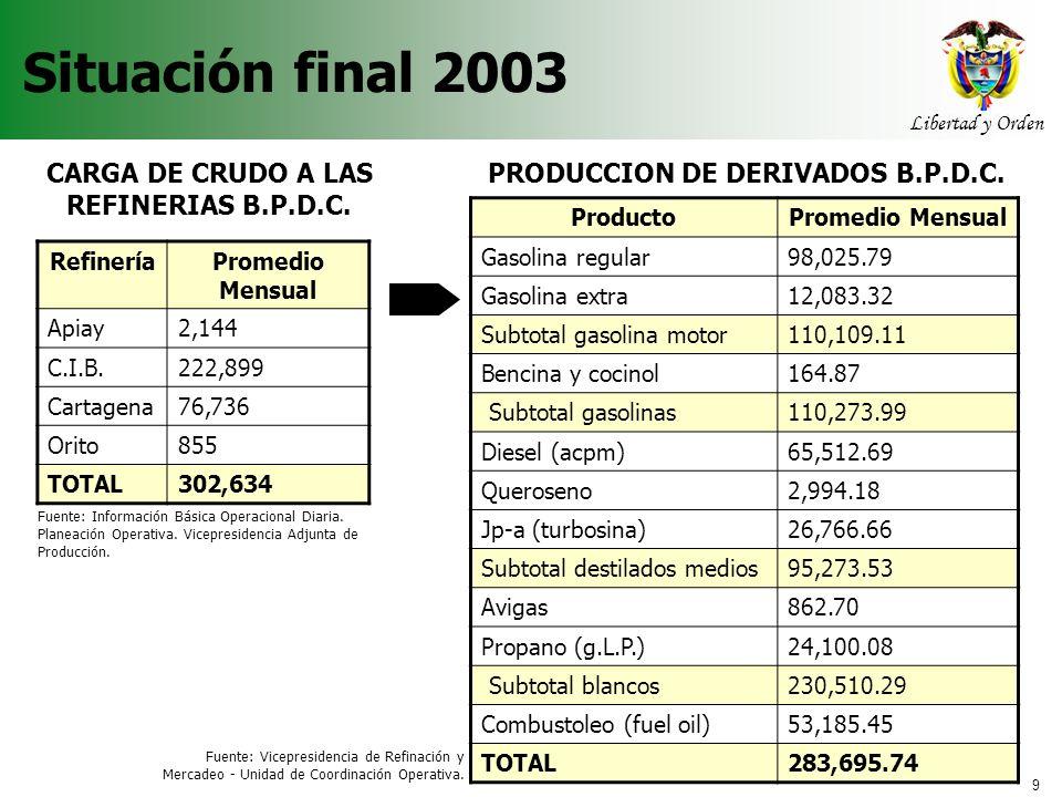 Situación final 2003 CARGA DE CRUDO A LAS REFINERIAS B.P.D.C.