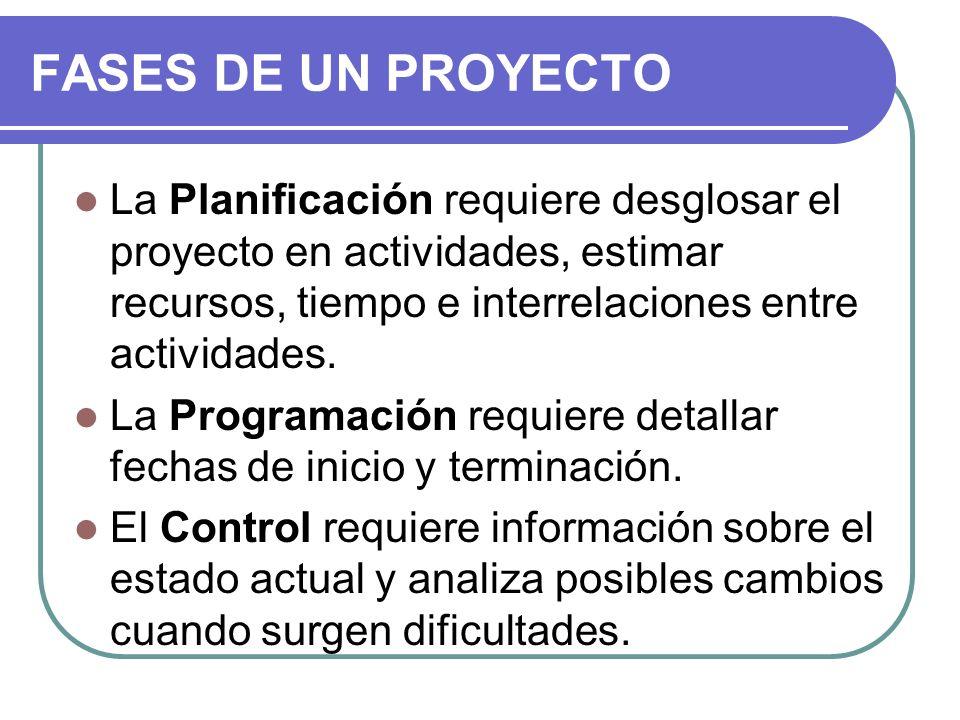 FASES DE UN PROYECTO La Planificación requiere desglosar el proyecto en actividades, estimar recursos, tiempo e interrelaciones entre actividades.