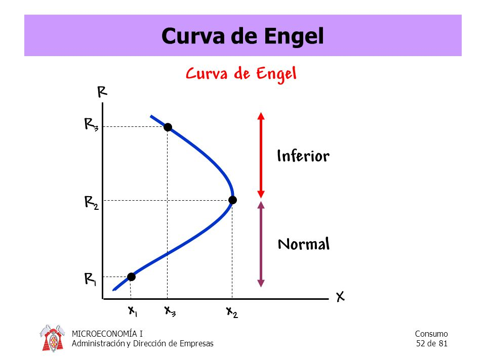 Curva de Engel Curva de Engel R R3 Inferior R2 Normal R1 X x1 x3 x2